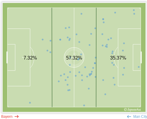 Fernandinho's touches, divided by thirds.