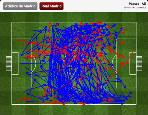 Los Colchoneros were mighty effective at keeping Real Madrid out of dangerous places.