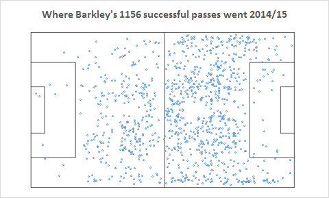 Barkley-successful-passes